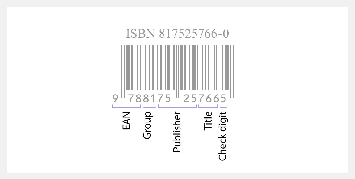 Κωδικός ISBN